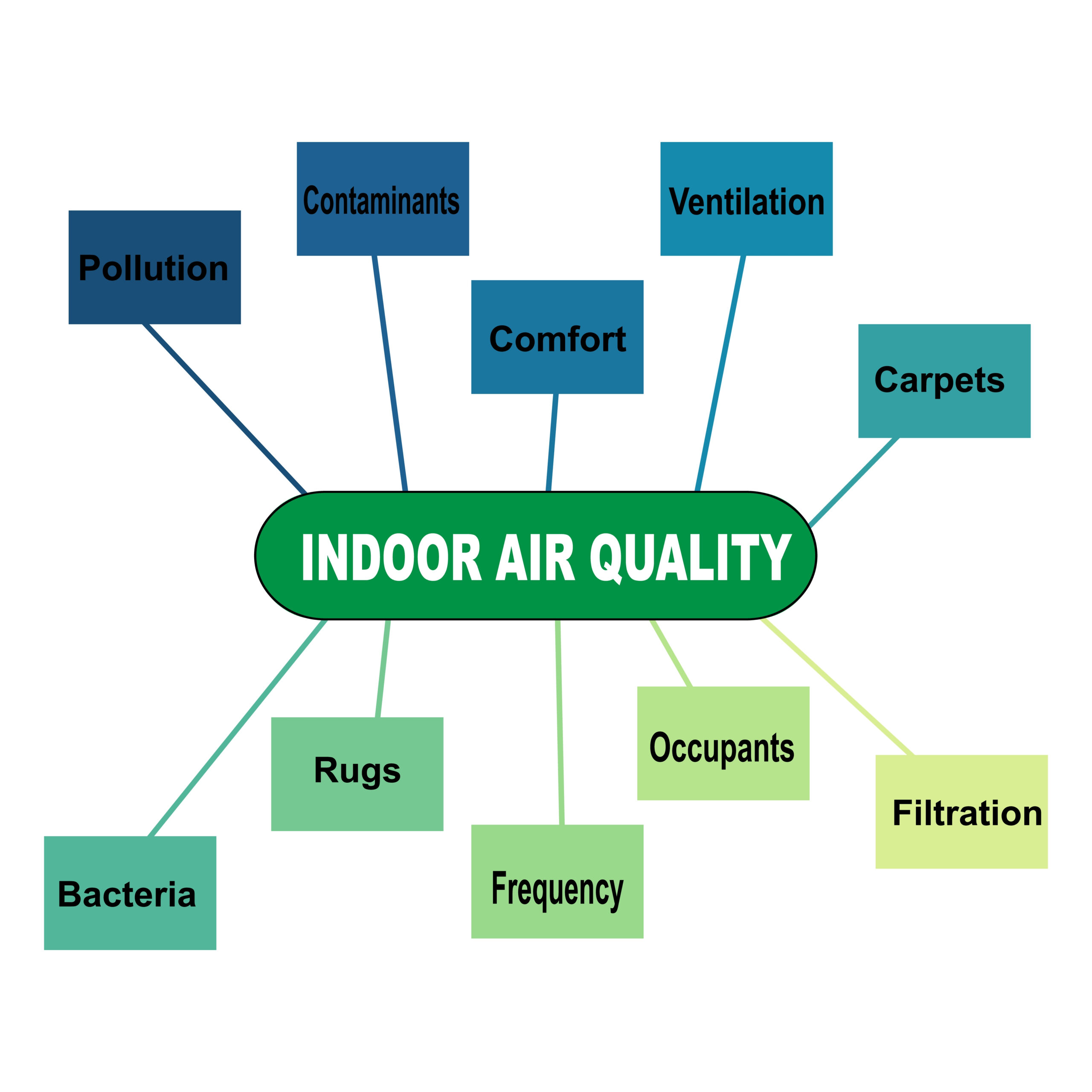 Diagram,Concept,With,Indoor,Air,Quality,Text,And,Keywords.,Eps